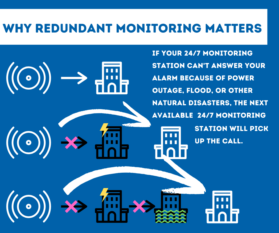 Security System Monitoring Eau Claire